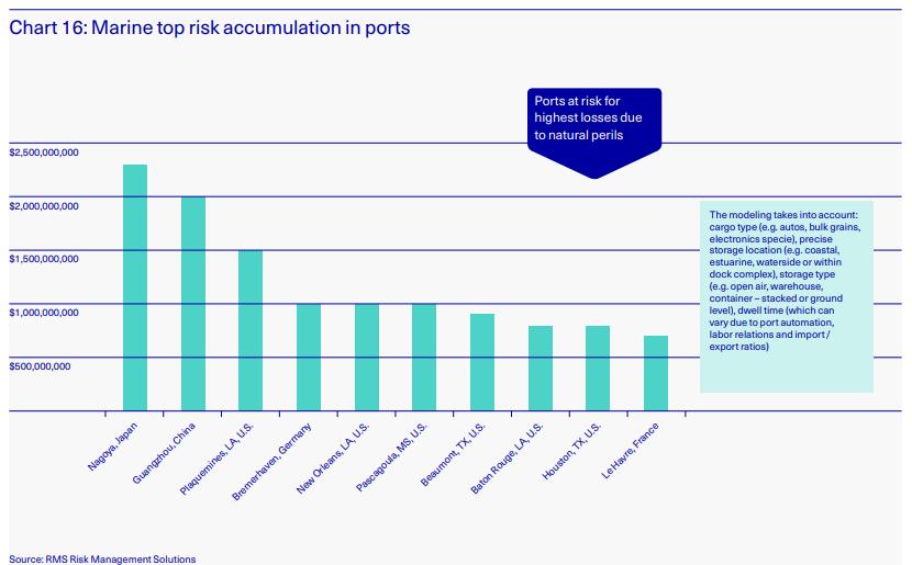 Marine Cargo Insurance top risk accumulation in ports