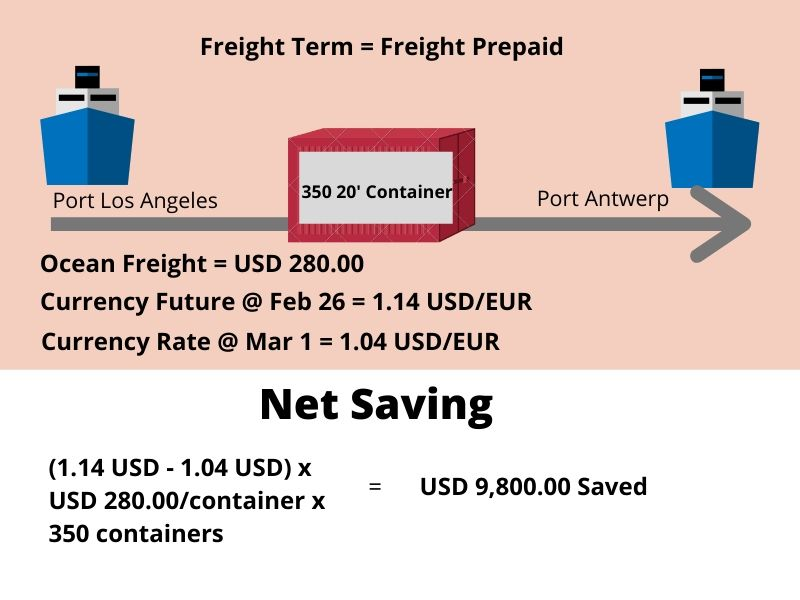 Freight Prepaid or Freight Collect