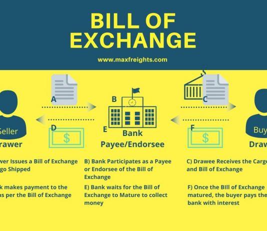 Bill of Exchange process flow