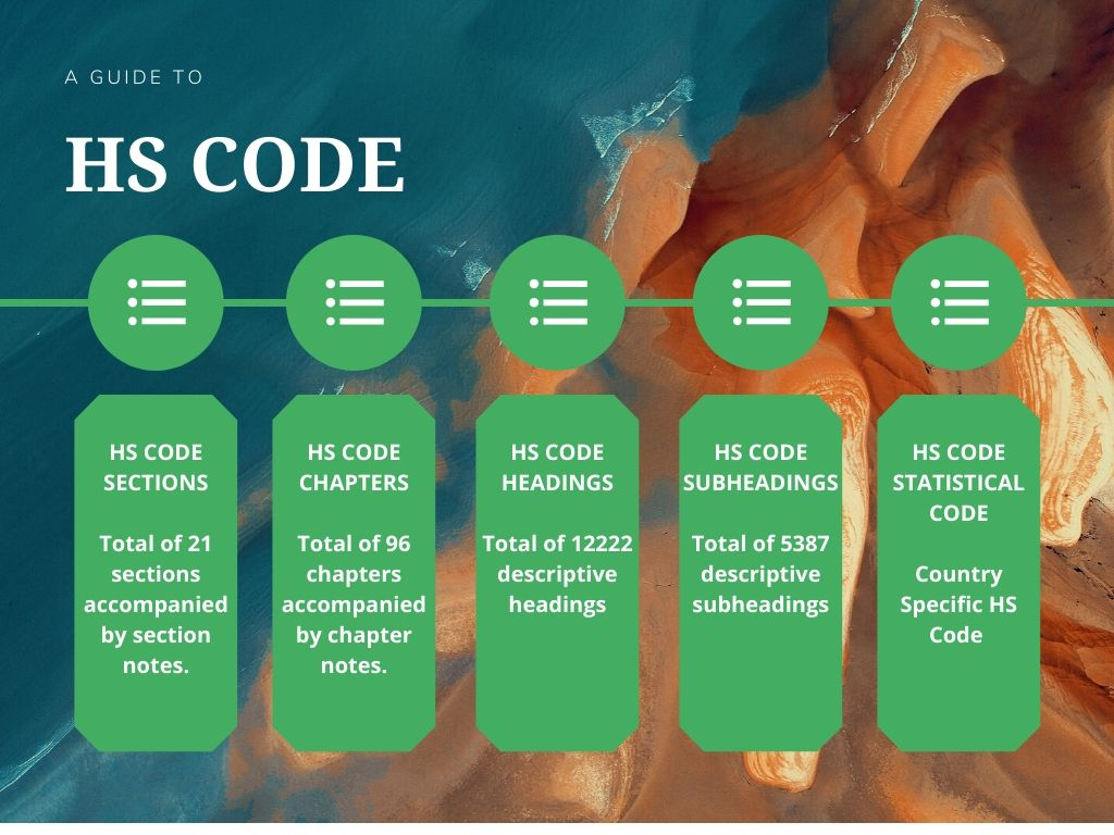 Components of HS Code