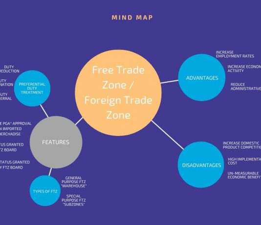 What is a Free Trade Zone