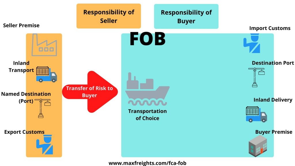 FCA vs FOB