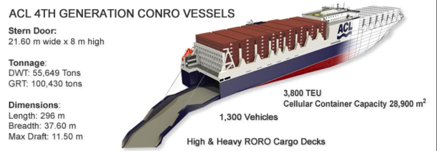 G4 CONRO Vessel Capacity Details