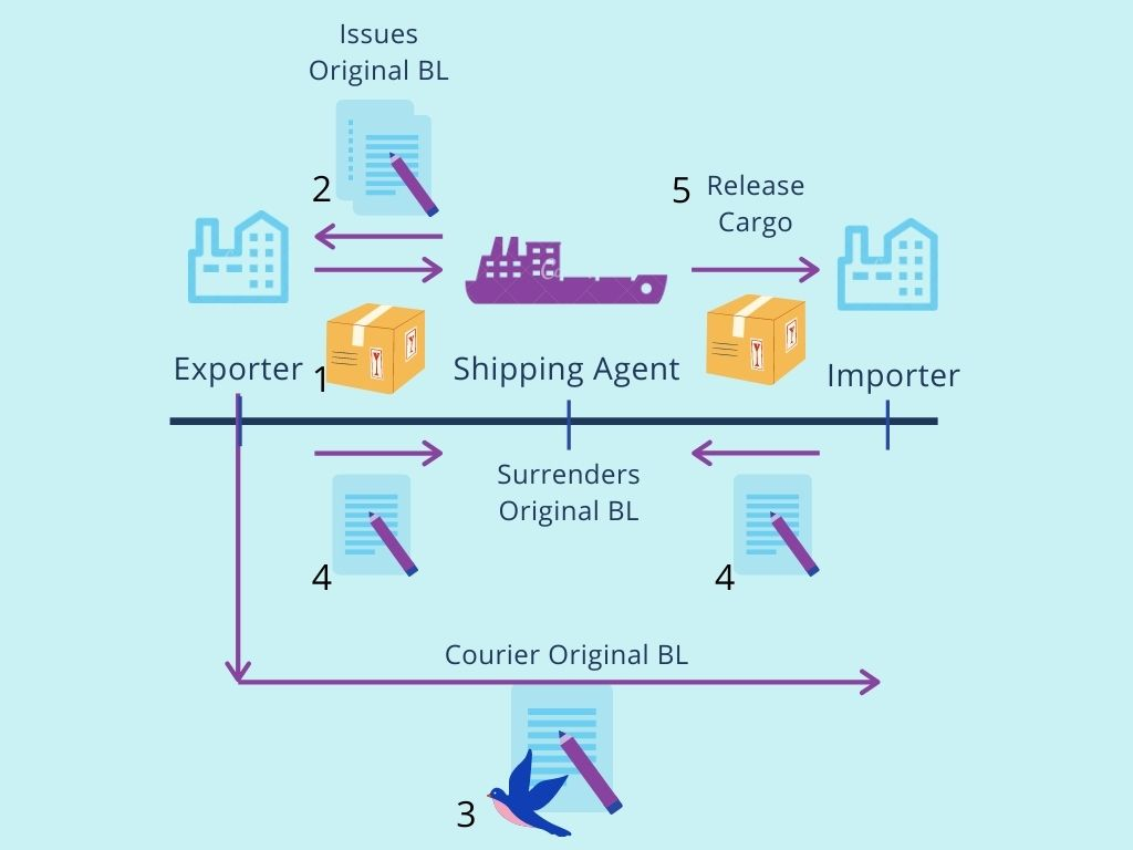 Releasing a Bill of Lading