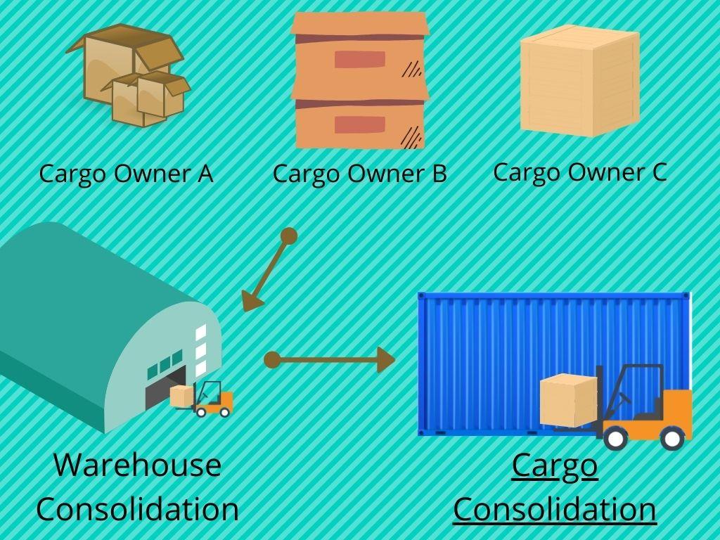 Cargo Consolidation in a Nutshell