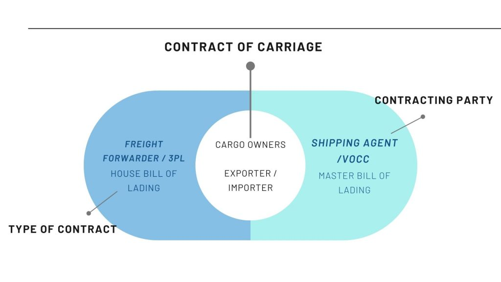 Difference Between Master Bill of Lading and House Bill of Lading